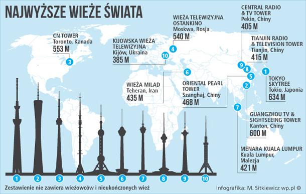 wieze_najwyzsze_infografika_610